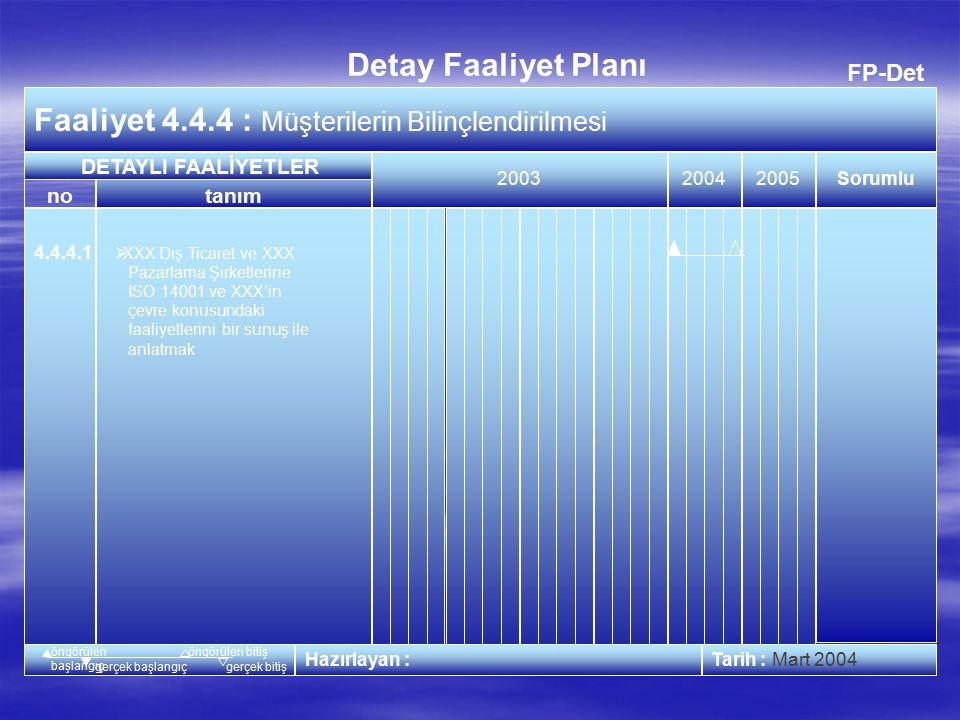 FP-Det Faaliyet 4.4.3 : Tedarikçilerin Bilinçlendirilmesi 20032005 Tarih : Mart 2005 no Detay Faaliyet Planı tanım Sorumlu 2003 Hazırlayan : DETAYLI FAALİYETLER öngörülen başlangıç öngörülen bitiş gerçek başlangıçgerçek bitiş 4.4.3.1  İstanbul bölgesindeki tedarikçilerimize yönelik sunuşun gerçekleştirilmesi  Yan Sanayi Politikası oluşturulması  Yan Sanayi Performans Değerlendirme Sisteminin güncellenmesi  Yan Sanayi Kalite Sistem denetim klavuzunun güncellenmesi