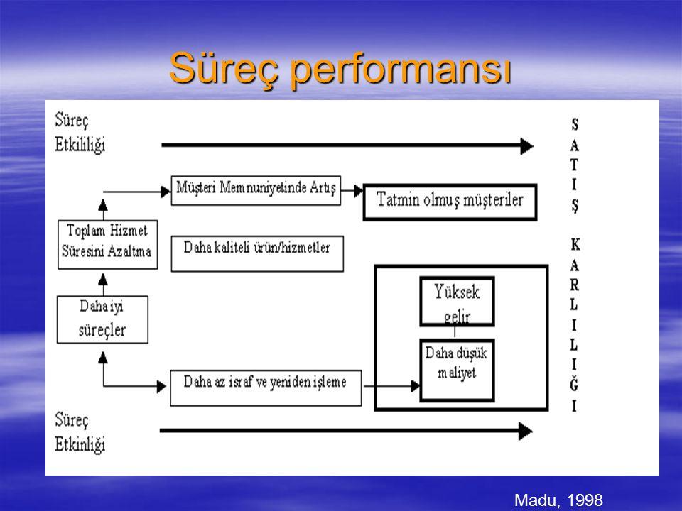 Süreç performansı Süreç performansının yeterliliği Memnun Müşteriler Süreç çıktısı performansının yeterliliği Müşteri memnuniyeti ve bağlılığı göstergelerinde olumlu gelişmeler Finansal göstergelerde olumlu gelişmeler