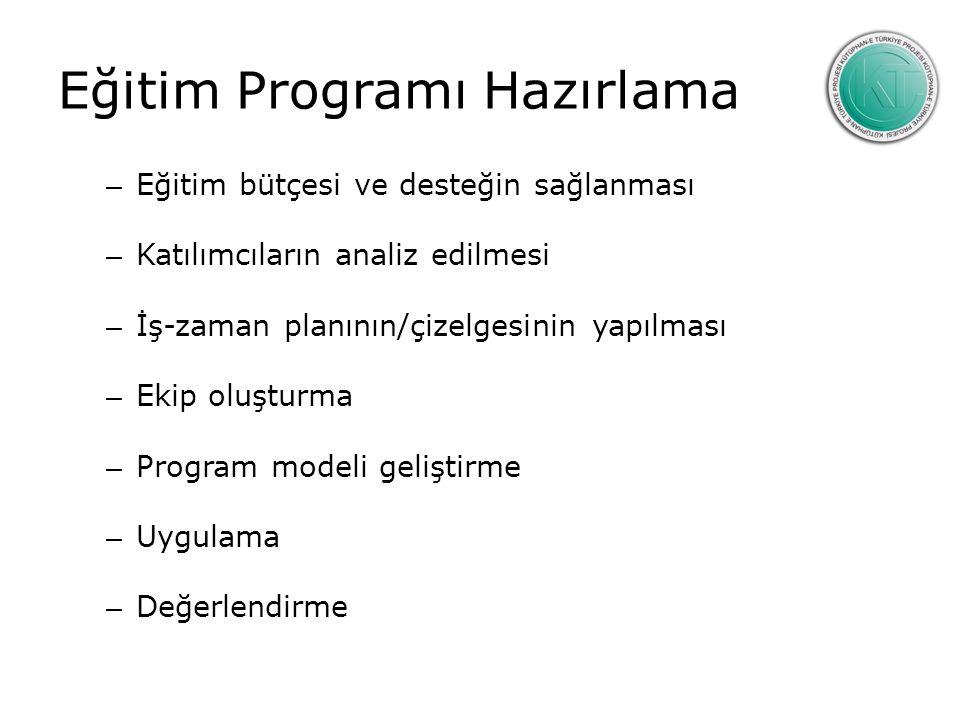 Eğitim Programı Hazırlama – Eğitim bütçesi ve desteğin sağlanması – Katılımcıların analiz edilmesi – İş-zaman planının/çizelgesinin yapılması – Ekip oluşturma – Program modeli geliştirme – Uygulama – Değerlendirme