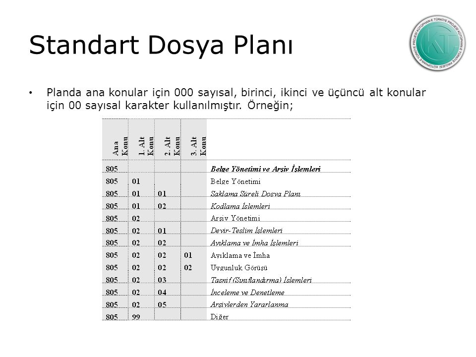 Standart Dosya Planı Planda ana konular için 000 sayısal, birinci, ikinci ve üçüncü alt konular için 00 sayısal karakter kullanılmıştır.