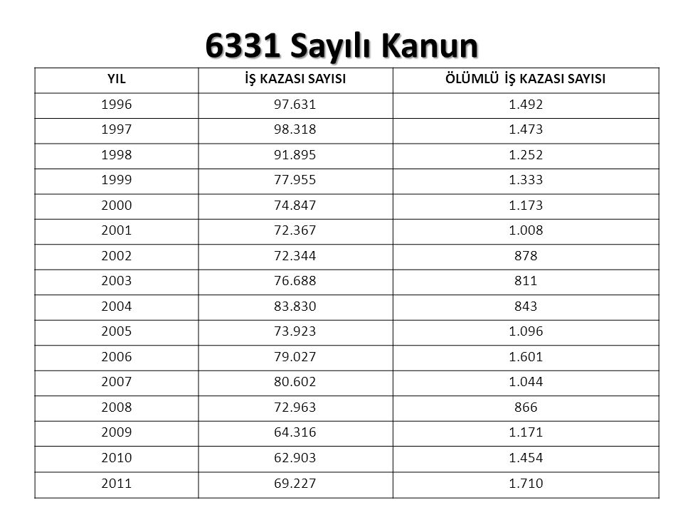 6331 Sayılı Kanun Risk değerlendirmesi yapılması veya yaptırılması Madde 10/1 (yürürlük:01.01.2013) 2013 yılında yıl boyunca risk değerlendirmesi hiç yapılmazsa 56.595 TL cezai işlem yapılır.