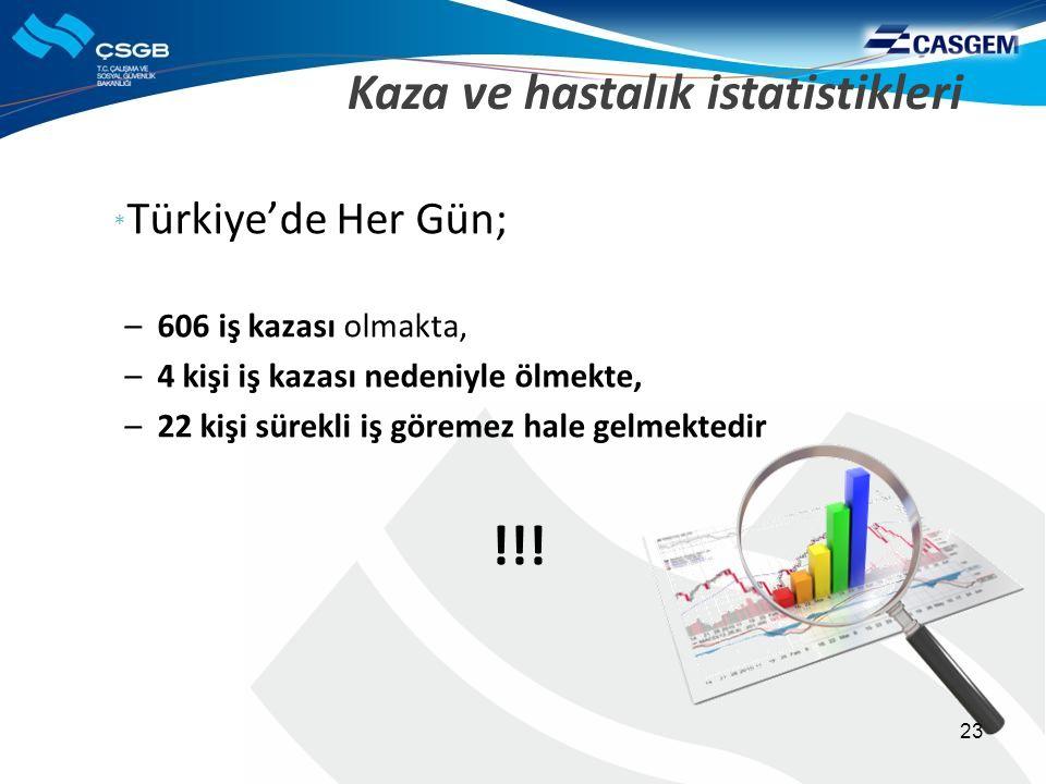 Kaza ve hastalık istatistikleri * Türkiye'de Her Gün; –606 iş kazası olmakta, –4 kişi iş kazası nedeniyle ölmekte, –22 kişi sürekli iş göremez hale gelmektedir !!.