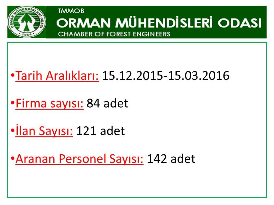 Tarih Aralıkları: 15.12.2015-15.03.2016 Firma sayısı: 84 adet İlan Sayısı: 121 adet Aranan Personel Sayısı: 142 adet