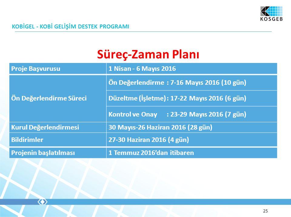 Süreç-Zaman Planı KOBİGEL - KOBİ GELİŞİM DESTEK PROGRAMI 25 Proje Başvurusu1 Nisan - 6 Mayıs 2016 Ön Değerlendirme Süreci Ön Değerlendirme: 7-16 Mayıs 2016 (10 gün) Düzeltme (İşletme): 17-22 Mayıs 2016 (6 gün) Kontrol ve Onay: 23-29 Mayıs 2016 (7 gün) Kurul Değerlendirmesi30 Mayıs-26 Haziran 2016 (28 gün) Bildirimler27-30 Haziran 2016 (4 gün) Projenin başlatılması1 Temmuz 2016'dan itibaren