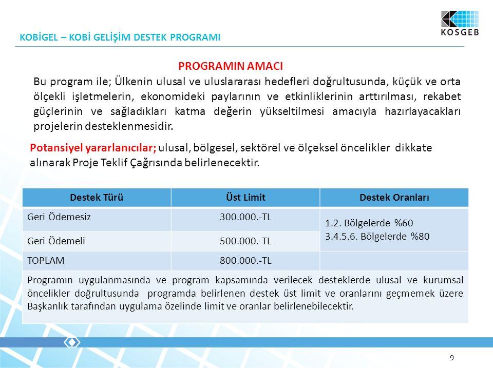 KOBİGEL – KOBİ GELİŞİM DESTEK PROGRAMI 9 Destek TürüÜst LimitDestek Oranları Geri Ödemesiz300.000.-TL 1.2.