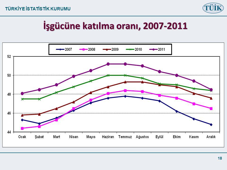 TÜRKİYE İSTATİSTİK KURUMU 18 İşgücüne katılma oranı, 2007-2011