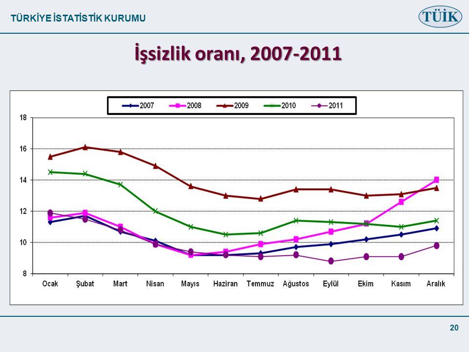 TÜRKİYE İSTATİSTİK KURUMU 20 İşsizlik oranı, 2007-2011