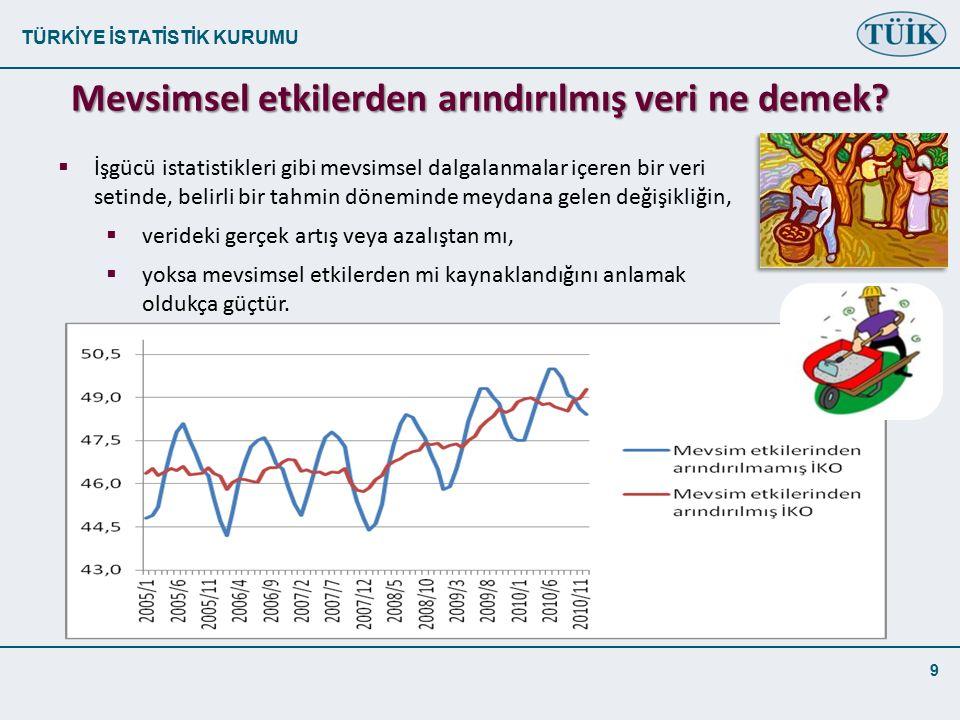 TÜRKİYE İSTATİSTİK KURUMU 9 Mevsimsel etkilerden arındırılmış veri ne demek?  İşgücü istatistikleri gibi mevsimsel dalgalanmalar içeren bir veri seti
