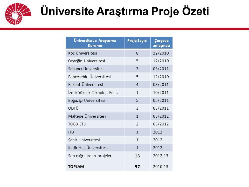 Üniversite Araştırma Proje Özeti Üniversite ve Araştırma Kurumu Proje SayısıÇerçeve anlaşması Koç Üniversitesi812/2010 Özyeğin Üniversitesi512/2010 Sa
