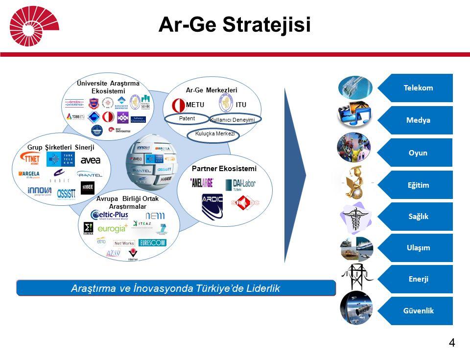 4 Ar-Ge Stratejisi Araştırma ve İnovasyonda Türkiye'de Liderlik Telekom Medya Sağlık Ulaşım Enerji Güvenlik Eğitim Oyun Üniversite Araştırma Ekosistem
