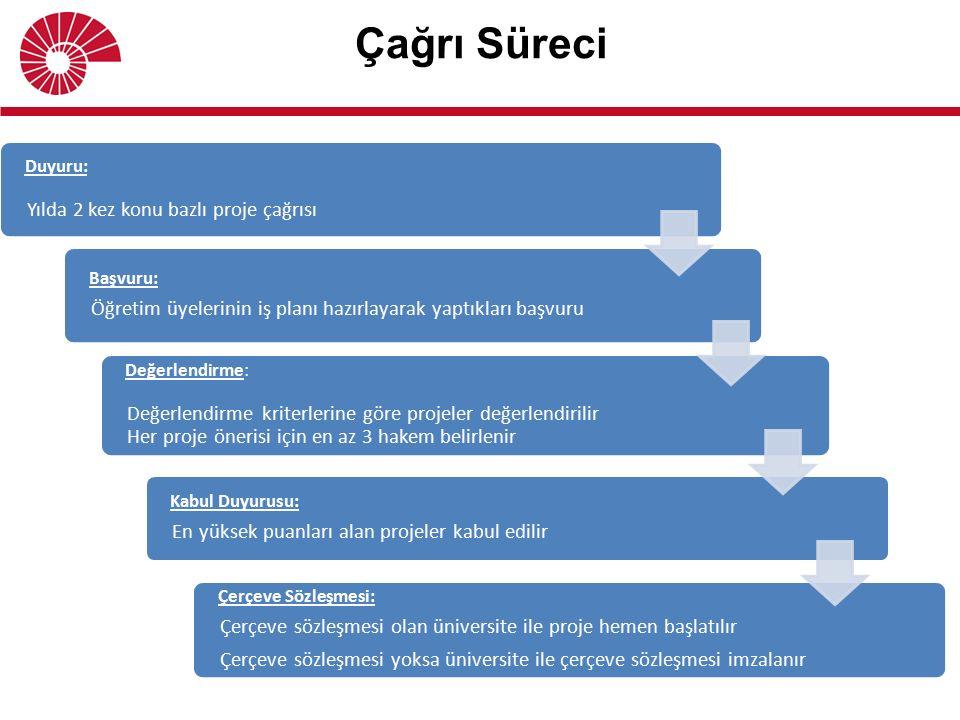 Çağrı Süreci Duyuru: Yılda 2 kez konu bazlı proje çağrısı Başvuru: Öğretim üyelerinin iş planı hazırlayarak yaptıkları başvuru Değerlendirme: Değerlendirme kriterlerine göre projeler değerlendirilir Her proje önerisi için en az 3 hakem belirlenir Kabul Duyurusu: En yüksek puanları alan projeler kabul edilir Çerçeve Sözleşmesi: Çerçeve sözleşmesi olan üniversite ile proje hemen başlatılır Çerçeve sözleşmesi yoksa üniversite ile çerçeve sözleşmesi imzalanır