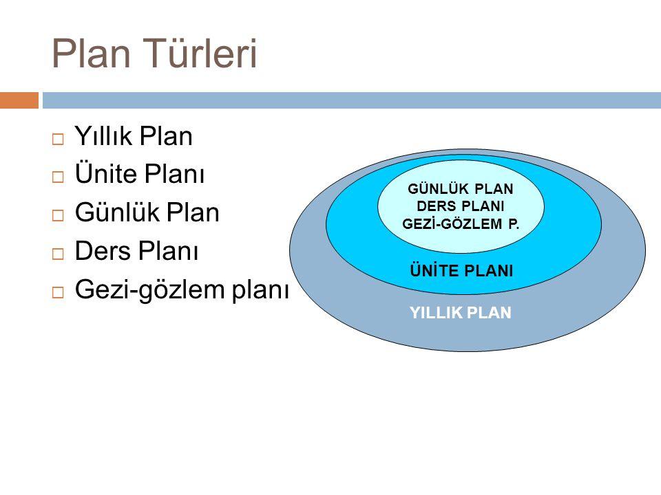 Plan Türleri  Yıllık Plan  Ünite Planı  Günlük Plan  Ders Planı  Gezi-gözlem planı GÜNLÜK PLAN DERS PLANI GEZİ-GÖZLEM P.