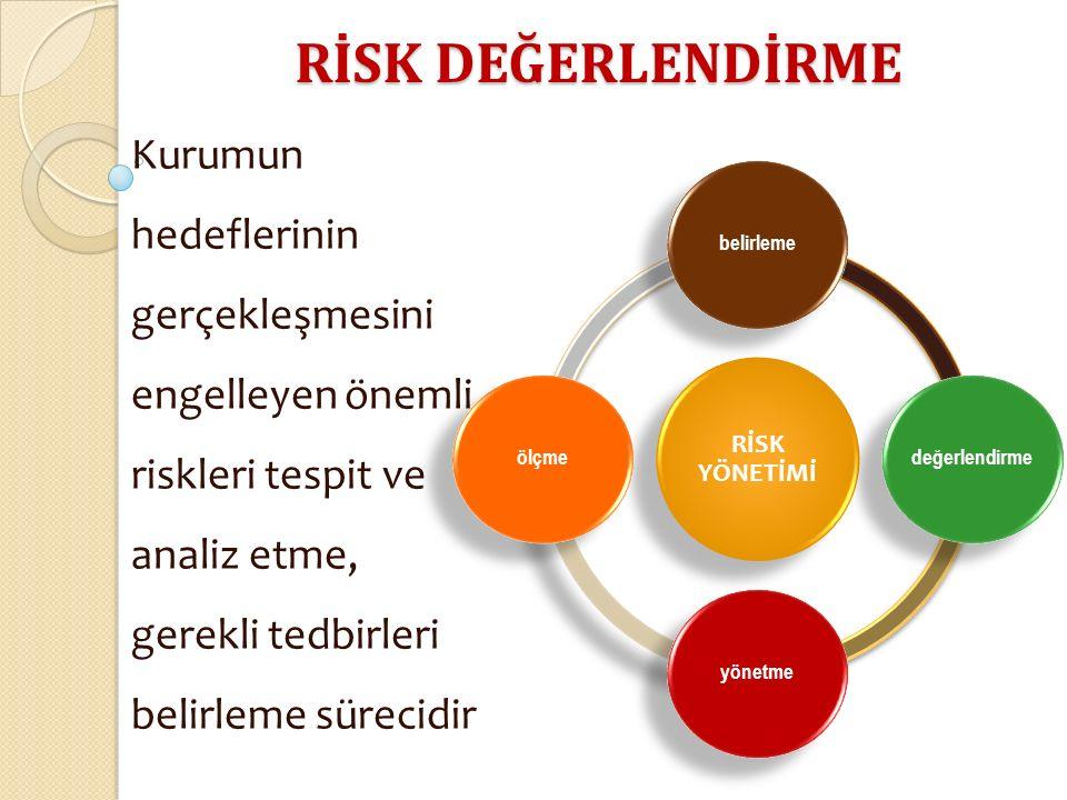 RİSK DEĞERLENDİRME Kurumun hedeflerinin gerçekleşmesini engelleyen önemli riskleri tespit ve analiz etme, gerekli tedbirleri belirleme sürecidir RİSK YÖNETİMİ belirlemedeğerlendirmeyönetmeölçme