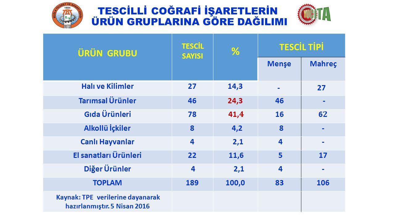 SORUNLAR COĞRAFİ İŞARET TECAVÜZ ÖRNEKLERİ TÜRKİYE Ezine Peyniri : İstanbul Mısır çarşısı civarında satılan ezine peynirlerinin nerdeyse tamamı sahte.