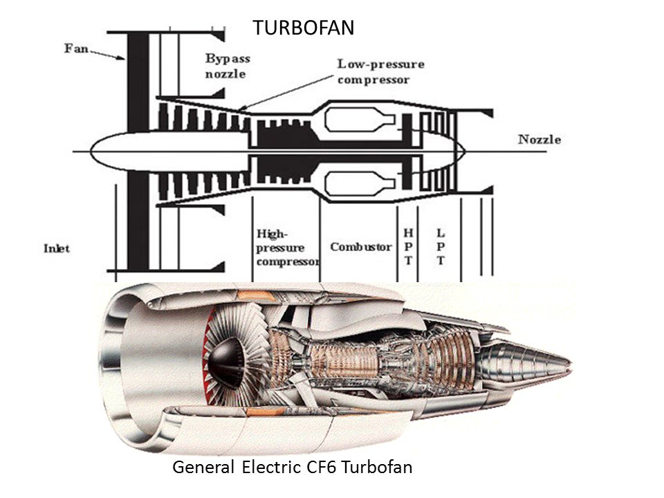 TURBOFAN General Electric CF6 Turbofan