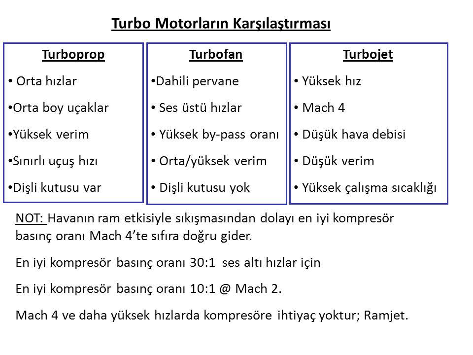 Turboprop Orta hızlar Orta boy uçaklar Yüksek verim Sınırlı uçuş hızı Dişli kutusu var Turbofan Dahili pervane Ses üstü hızlar Yüksek by-pass oranı Orta/yüksek verim Dişli kutusu yok Turbojet Yüksek hız Mach 4 Düşük hava debisi Düşük verim Yüksek çalışma sıcaklığı Turbo Motorların Karşılaştırması NOT: Havanın ram etkisiyle sıkışmasından dolayı en iyi kompresör basınç oranı Mach 4'te sıfıra doğru gider.