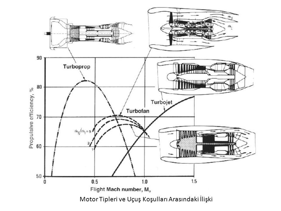 Motor Tipleri ve Uçuş Koşulları Arasındaki İlişki