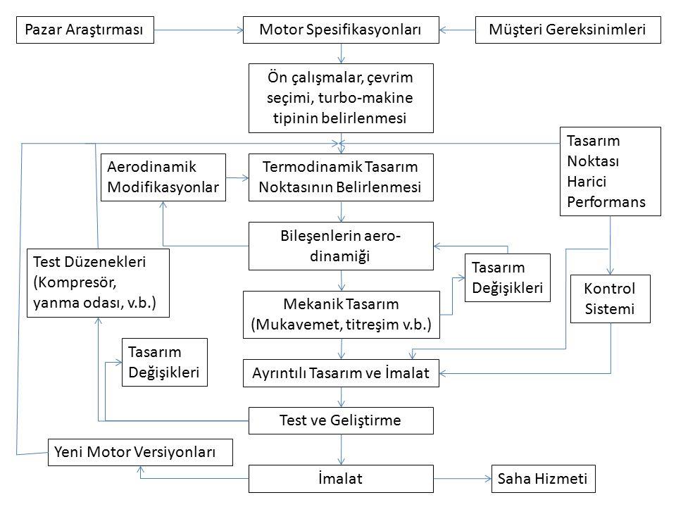 Motor SpesifikasyonlarıPazar AraştırmasıMüşteri Gereksinimleri Ön çalışmalar, çevrim seçimi, turbo-makine tipinin belirlenmesi Termodinamik Tasarım Noktasının Belirlenmesi Bileşenlerin aero- dinamiği Mekanik Tasarım (Mukavemet, titreşim v.b.) Test ve Geliştirme İmalatSaha Hizmeti Tasarım Değişikleri Ayrıntılı Tasarım ve İmalat Tasarım Değişikleri Kontrol Sistemi Test Düzenekleri (Kompresör, yanma odası, v.b.) Aerodinamik Modifikasyonlar Tasarım Noktası Harici Performans Yeni Motor Versiyonları