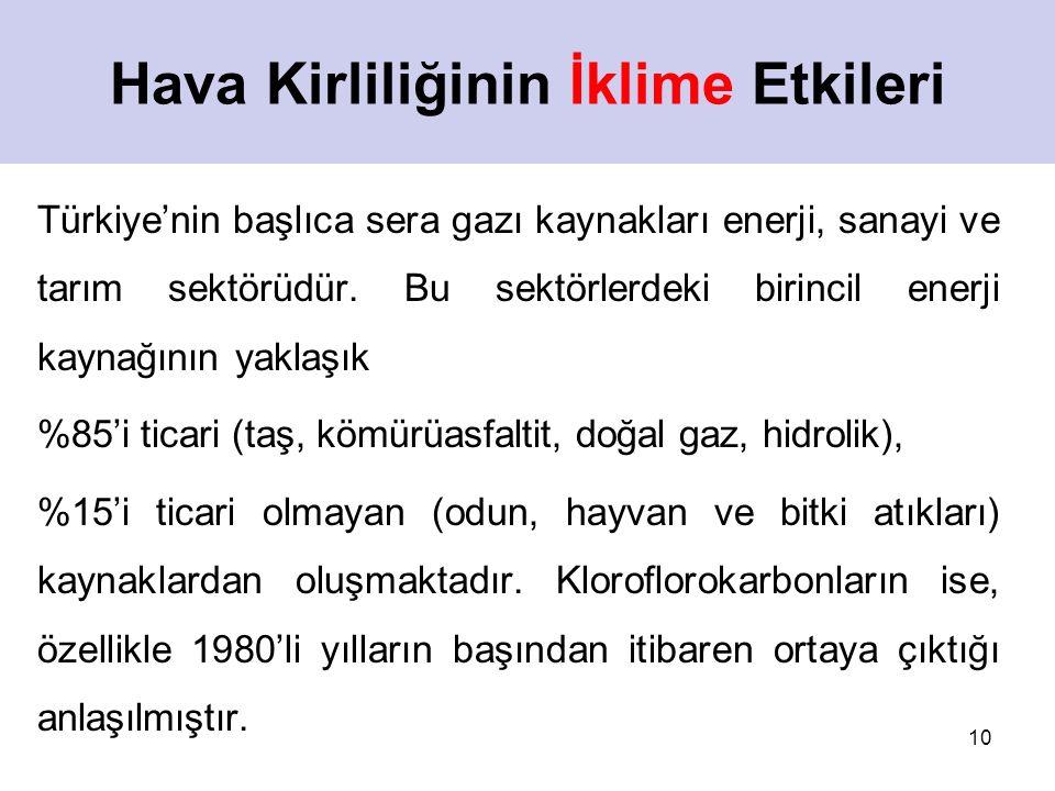 10 Hava Kirliliğinin İklime Etkileri Türkiye'nin başlıca sera gazı kaynakları enerji, sanayi ve tarım sektörüdür. Bu sektörlerdeki birincil enerji kay