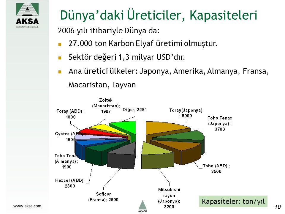 Dünya'daki Üreticiler, Kapasiteleri Kapasiteler: ton/yıl 2006 yılı itibariyle Dünya da: 27.000 ton Karbon Elyaf üretimi olmuştur.