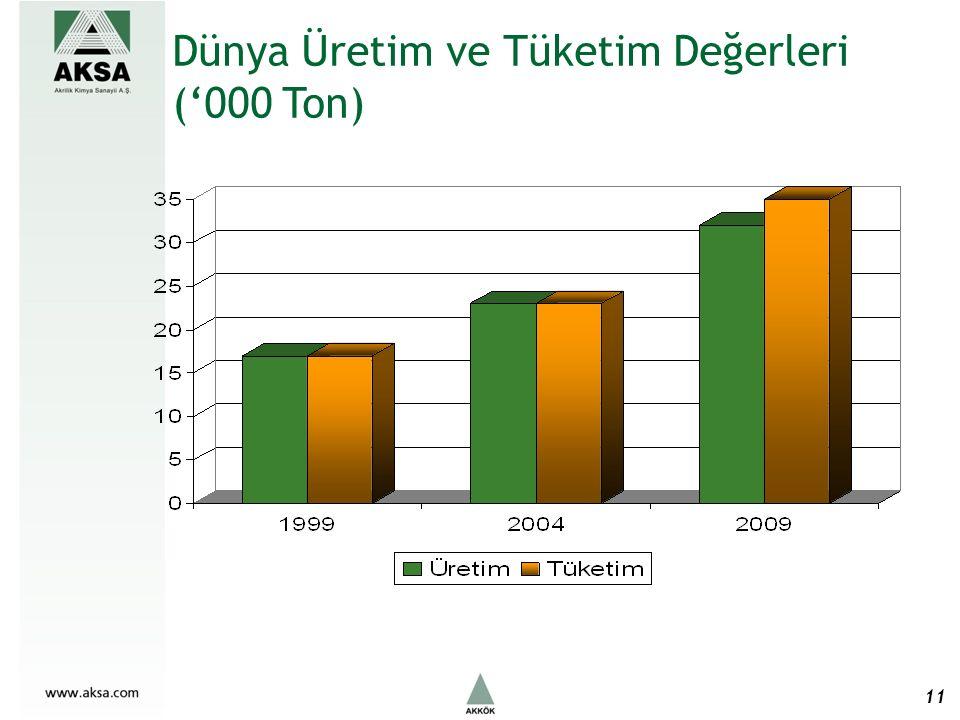 Dünya Üretim ve Tüketim Değerleri ('000 Ton) 11