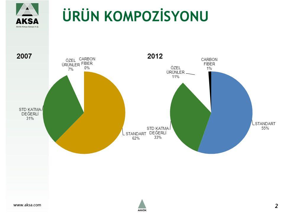 FVAÖK HEDEFİ 20072012 FVAÖK MARJI%7%11-%12 Önemli Varsayımlar: 1500 tpa Karbon Elyaf satışının 2009 yılı II.yarısı itibariyle başlaması, Yeni termik santralin devreye alınarak enerji maliyetlerinde %40 a varan tasarruf sağlanması, Özel elyaf payının yeni ARGE yatırımları neticesinde %7 den %11 e yükseltilmesi.