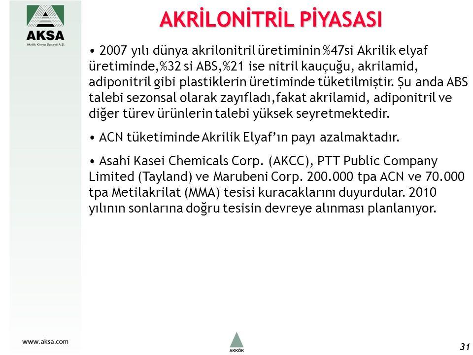 31 AKRİLONİTRİL PİYASASI 2007 yılı dünya akrilonitril üretiminin %47si Akrilik elyaf üretiminde,%32 si ABS,%21 ise nitril kauçuğu, akrilamid, adiponitril gibi plastiklerin üretiminde tüketilmiştir.