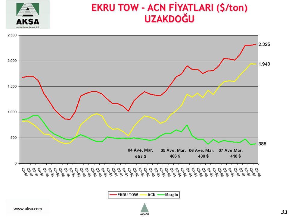 EKRU TOW - ACN FİYATLARI ($/ton) UZAKDOĞU 33