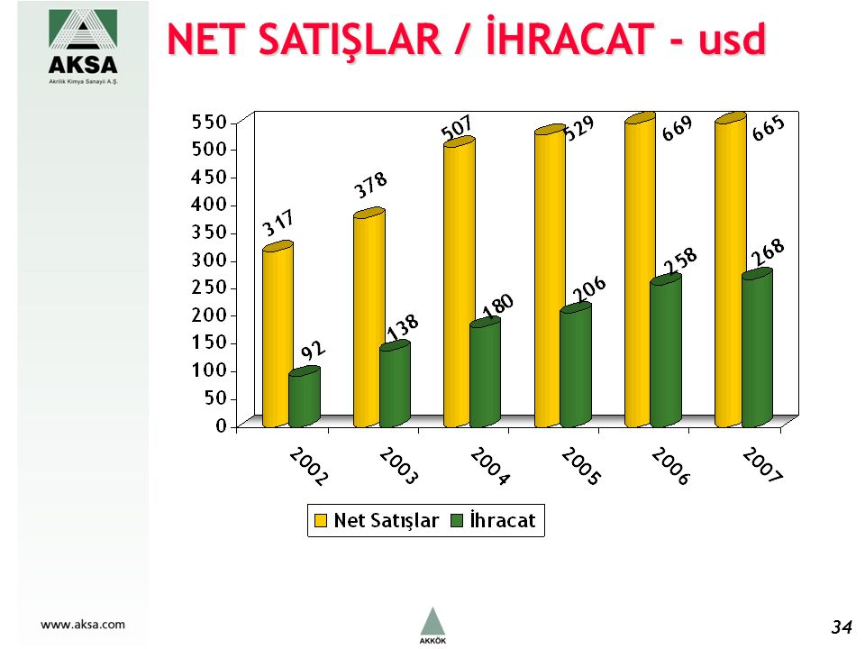 NET SATIŞLAR / İHRACAT - usd 34