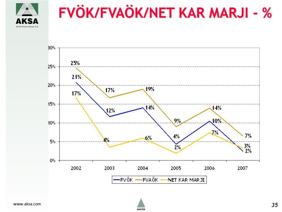 FVÖK/FVAÖK/NET KAR MARJI - % 35