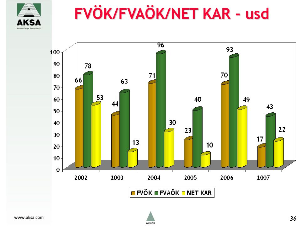 FVÖK/FVAÖK/NET KAR - usd 36