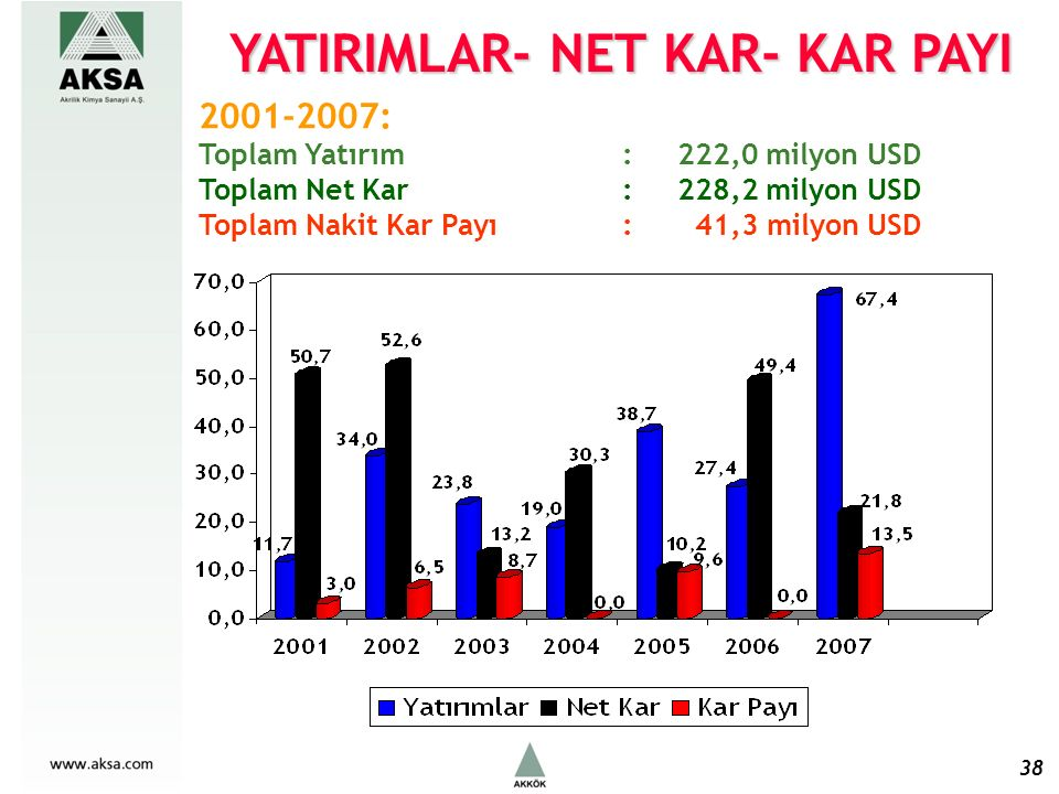 38 2001-2007: Toplam Yatırım : 222,0 milyon USD Toplam Net Kar : 228,2 milyon USD Toplam Nakit Kar Payı : 41,3 milyon USD YATIRIMLAR- NET KAR- KAR PAYI