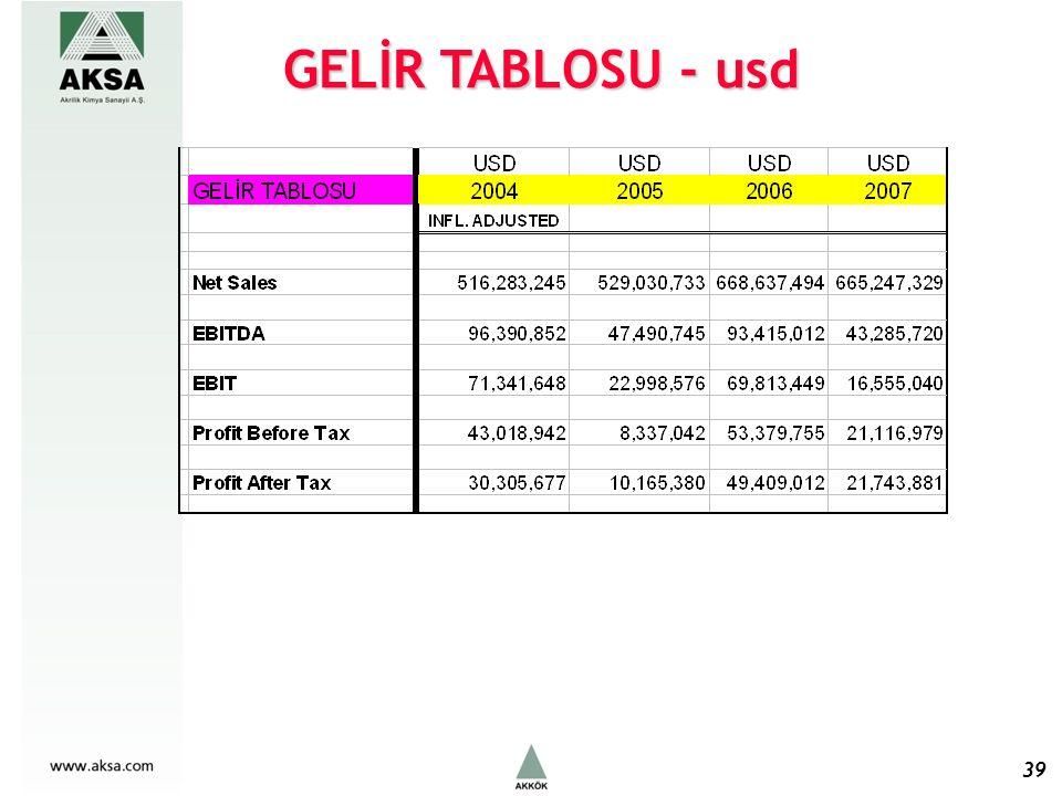 39 GELİR TABLOSU - usd