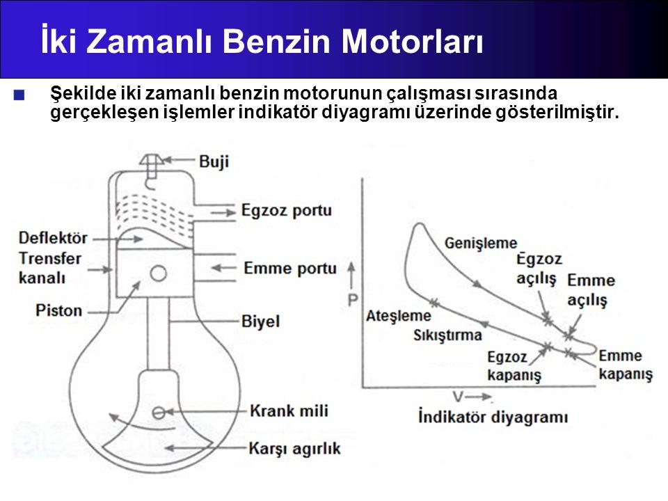 İki Zamanlı Benzin Motorları Şekilde iki zamanlı benzin motorunun çalışması sırasında gerçekleşen işlemler indikatör diyagramı üzerinde gösterilmiştir