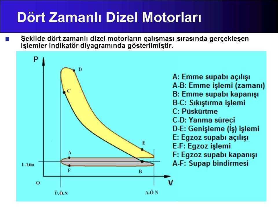 Dört Zamanlı Dizel Motorları Şekilde dört zamanlı dizel motorların çalışması sırasında gerçekleşen işlemler indikatör diyagramında gösterilmiştir.