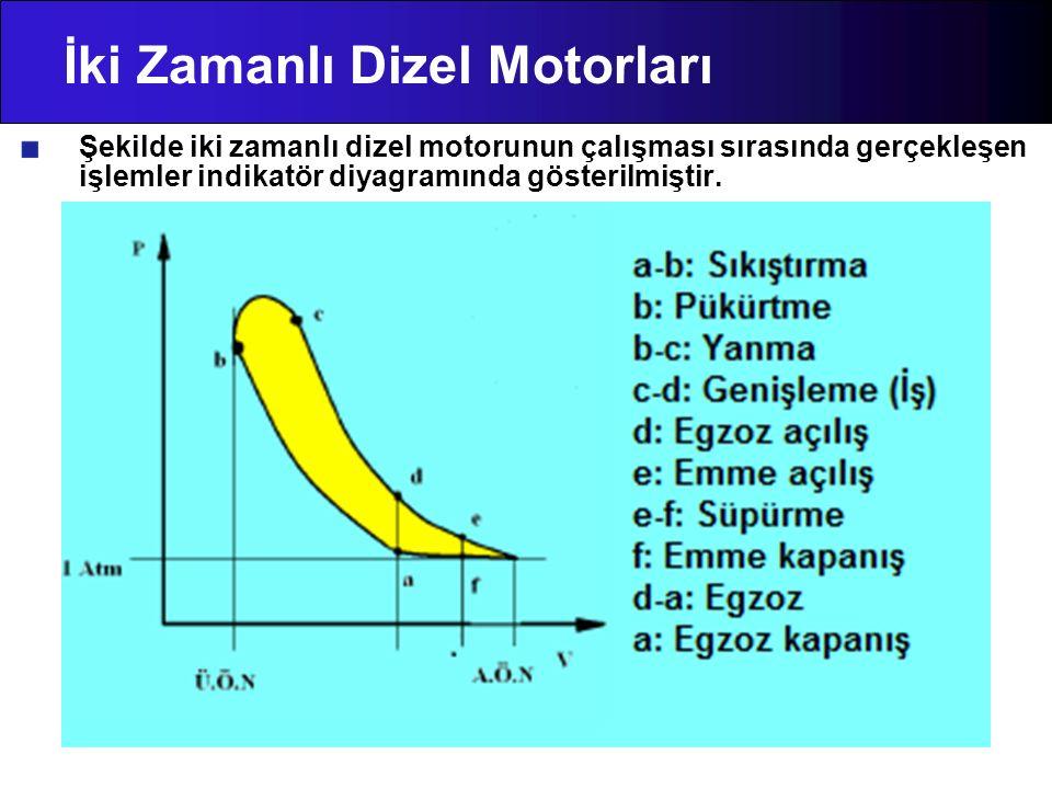 İki Zamanlı Dizel Motorları Şekilde iki zamanlı dizel motorunun çalışması sırasında gerçekleşen işlemler indikatör diyagramında gösterilmiştir.