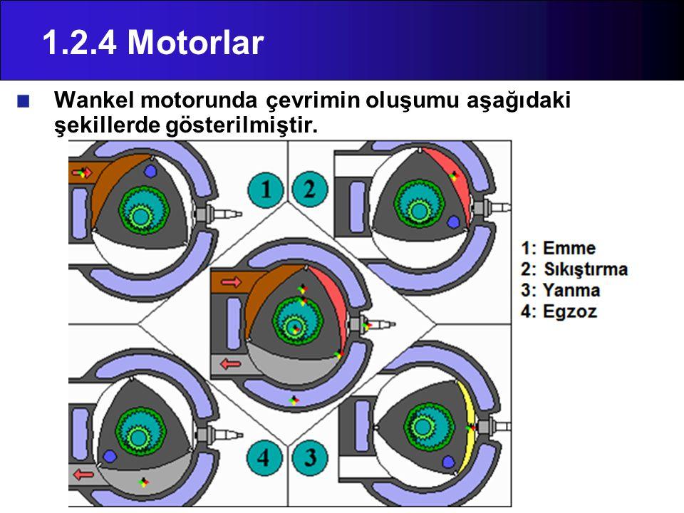 1.2.4 Motorlar Wankel motorunda çevrimin oluşumu aşağıdaki şekillerde gösterilmiştir.