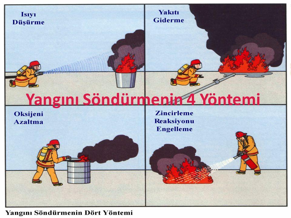 74 Yangın Sınıfı AçıklamasıSöndürme Tipi Katı madde yangınları Çok maksatlı kuru kimyevi toz ve su Sıvı (akaryakıt) yangınları Kuru Kimyevi Toz, CO 2 ve Köpük Gaz yangınları Kuru Kimyevi Toz, CO 2 ve Köpük Metal tozu yangınları Kuru Metal Tozu (Alkali Borat) Elektrik yangınları CO 2