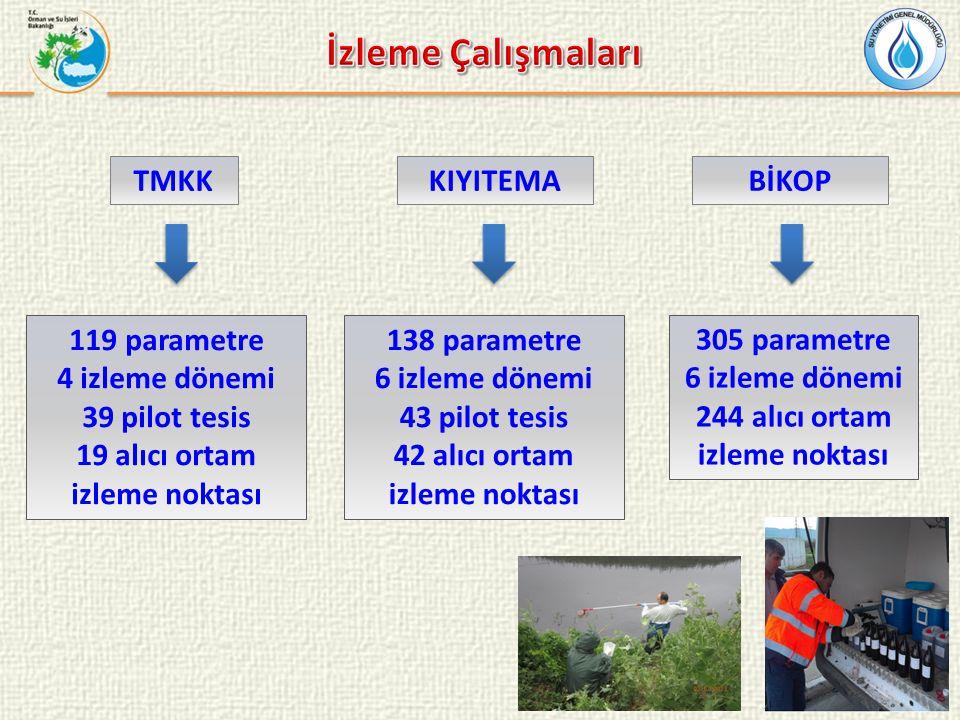 TMKK 119 parametre 4 izleme dönemi 39 pilot tesis 19 alıcı ortam izleme noktası KIYITEMA 138 parametre 6 izleme dönemi 43 pilot tesis 42 alıcı ortam i