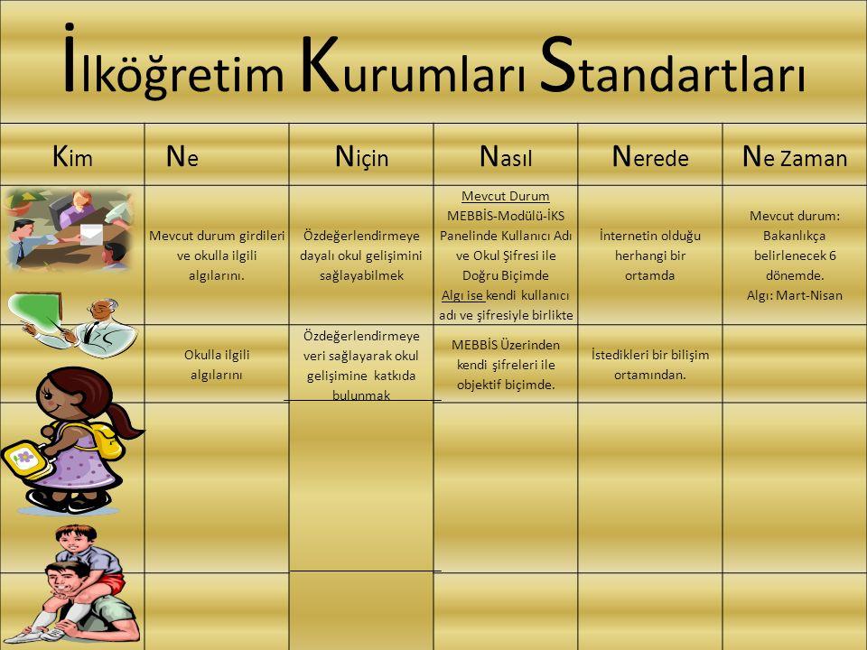 İ lköğretim K urumları S tandartları K im N e N için N asıl N erede N e Zaman Mevcut durum girdileri ve okulla ilgili algılarını.