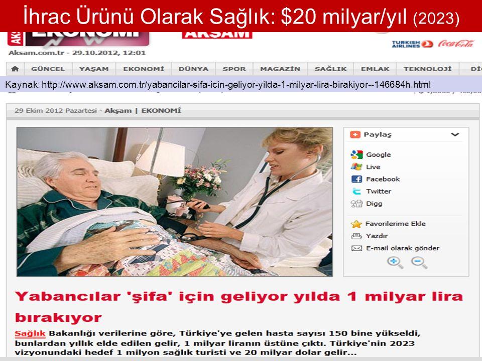İhrac Ürünü Olarak Sağlık: $20 milyar/yıl (2023) Kaynak: http://www.aksam.com.tr/yabancilar-sifa-icin-geliyor-yilda-1-milyar-lira-birakiyor--146684h.html