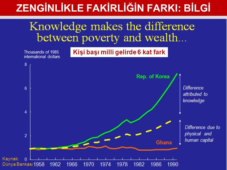ZENGİNLİKLE FAKİRLİĞİN FARKI: BİLGİ 63 Kaynak: Dünya Bankası Kişi başı milli gelirde 6 kat fark