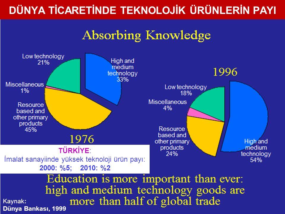 DÜNYA TİCARETİNDE TEKNOLOJİK ÜRÜNLERİN PAYI 64 Kaynak: Dünya Bankası, 1999 TÜRKİYE: İmalat sanayiinde yüksek teknoloji ürün payı: 2000: %5; 2010: %2