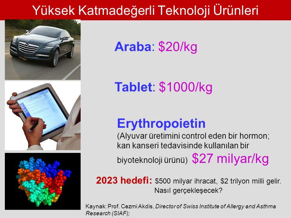 Yüksek Katmadeğerli Teknoloji Ürünleri Araba: $20/kg Kaynak: Prof.