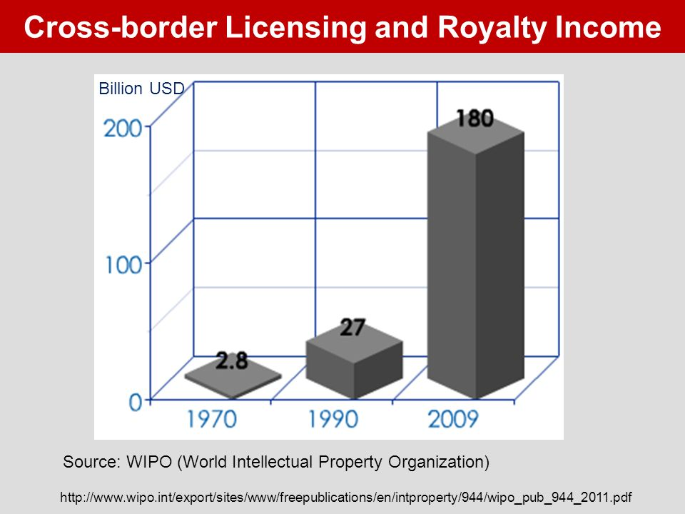 Cross-border Licensing and Royalty Income Source: WIPO (World Intellectual Property Organization) http://www.wipo.int/export/sites/www/freepublications/en/intproperty/944/wipo_pub_944_2011.pdf Billion USD
