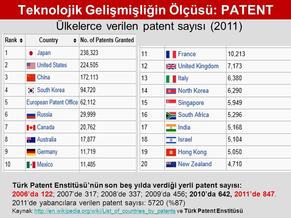 Teknolojik Gelişmişliğin Ölçüsü: PATENT Kaynak: http://en.wikipedia.org/wiki/List_of_countries_by_patents ve Türk Patent Enstitüsühttp://en.wikipedia.org/wiki/List_of_countries_by_patents Ülkelerce verilen patent sayısı (2011) Türk Patent Enstitüsü'nün son beş yılda verdiği yerli patent sayısı: 2006'da 122; 2007'de 317; 2008'de 337; 2009'da 456; 2010'da 642, 2011'de 847.