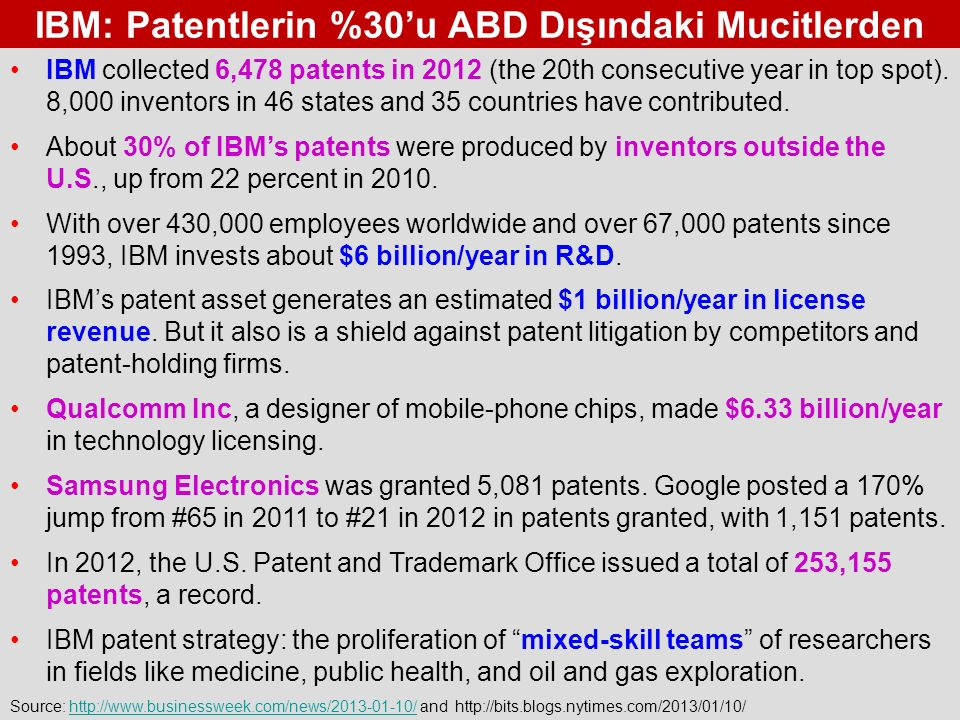 IBM: Patentlerin %30'u ABD Dışındaki Mucitlerden Source: http://www.businessweek.com/news/2013-01-10/ and http://bits.blogs.nytimes.com/2013/01/10/http://www.businessweek.com/news/2013-01-10/ IBM collected 6,478 patents in 2012 (the 20th consecutive year in top spot).