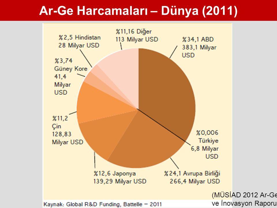 Ar-Ge Harcamaları – Dünya (2011) (MÜSİAD 2012 Ar-Ge ve İnovasyon Raporu)