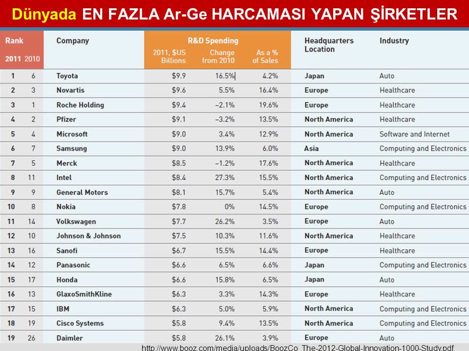 http://www.booz.com/media/uploads/BoozCo_The-2012-Global-Innovation-1000-Study.pdf Dünyada EN FAZLA Ar-Ge HARCAMASI YAPAN ŞİRKETLER
