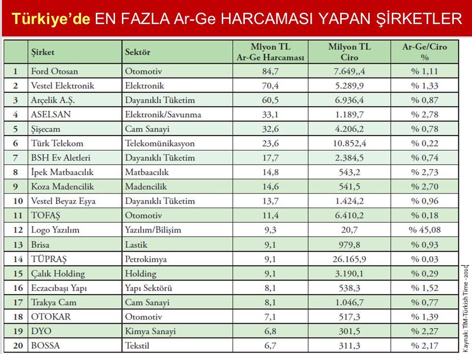 Türkiye'de EN FAZLA Ar-Ge HARCAMASI YAPAN ŞİRKETLER